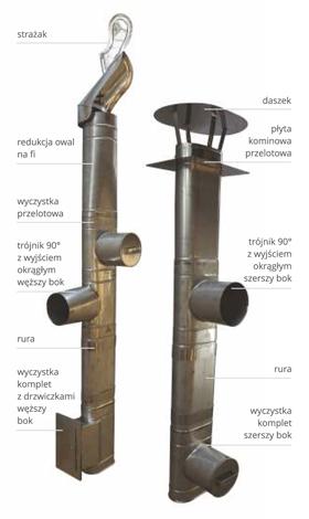 System jednościenny owalny